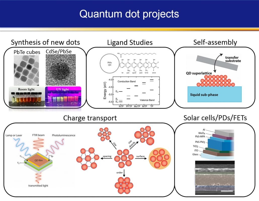 Colloidal quantum dot solids and devices