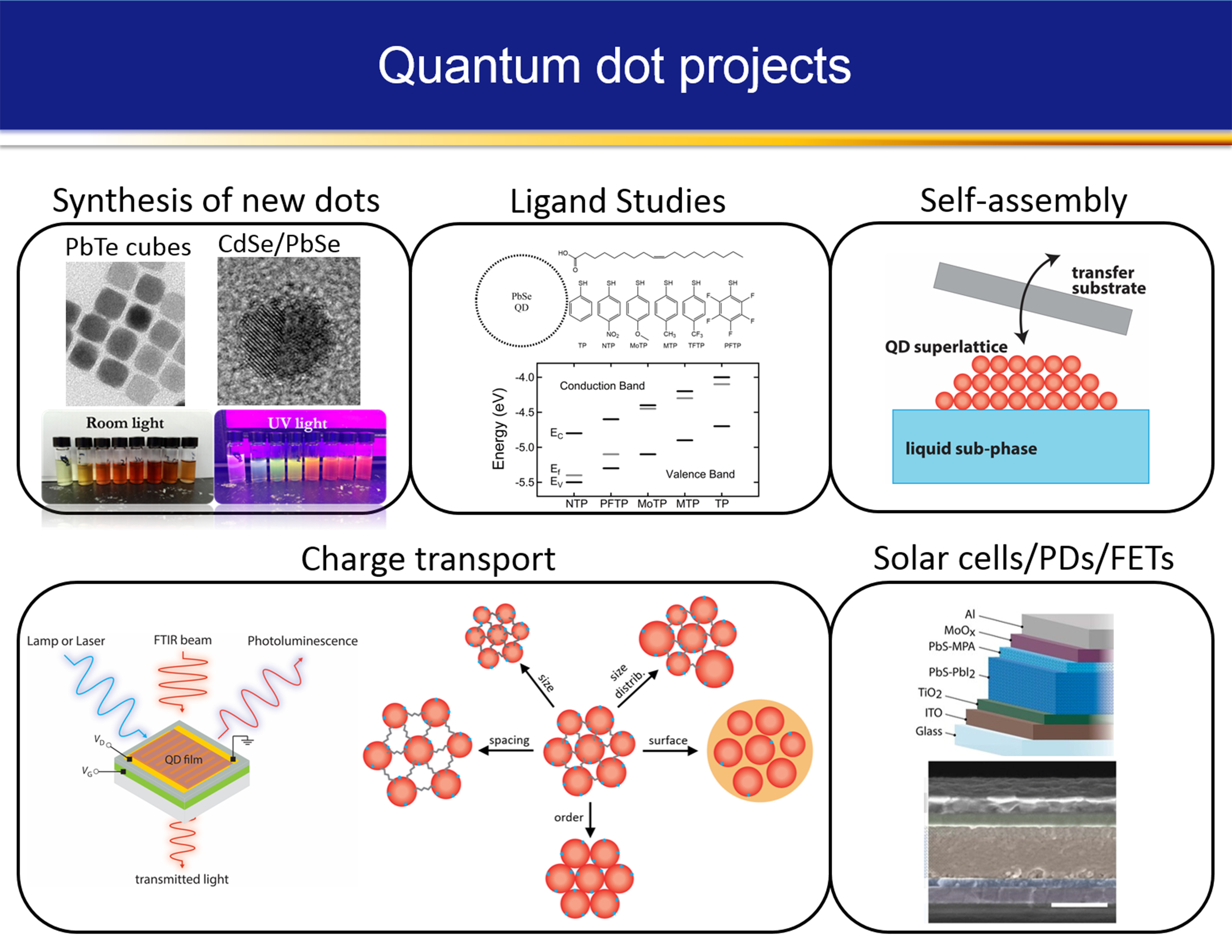 Colloidal quantum dot solids and devices 1