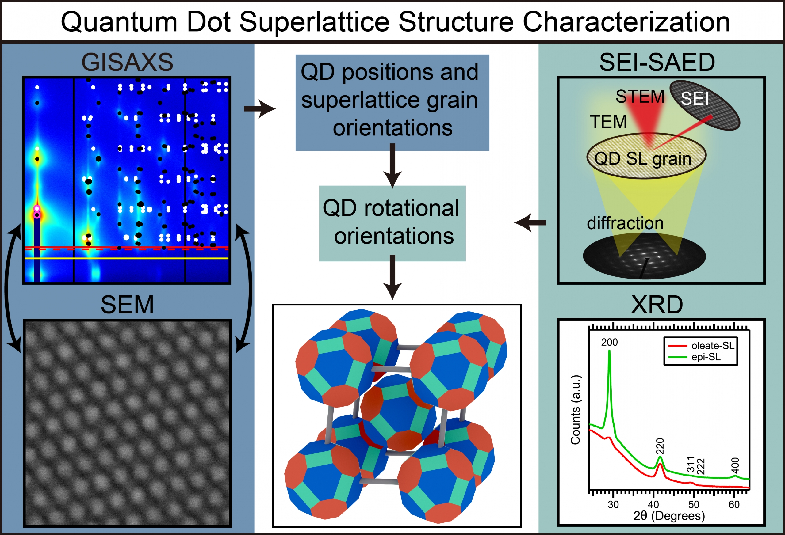 Colloidal quantum dot solids and devices 2