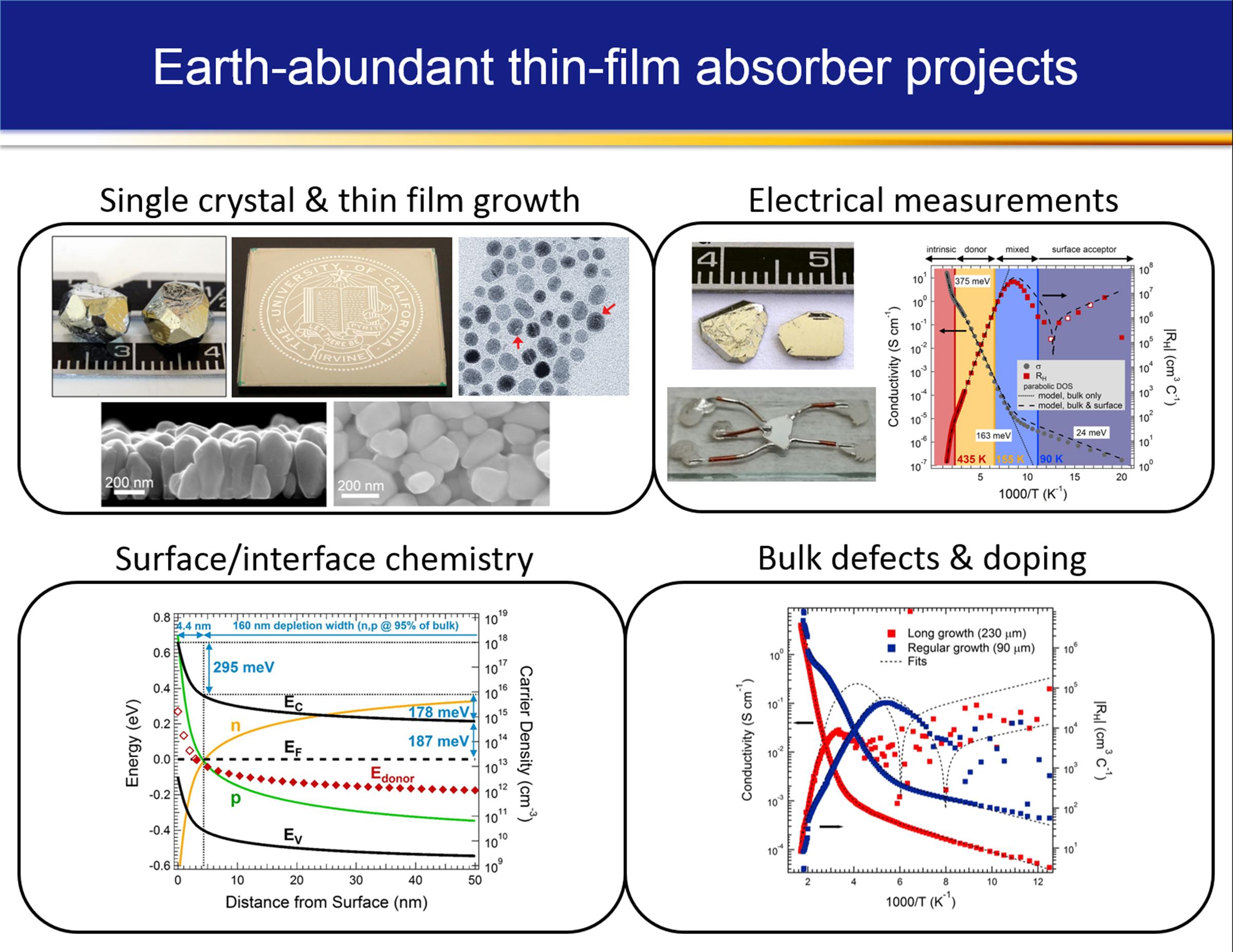 earth abundant thin film absorbers 1 1