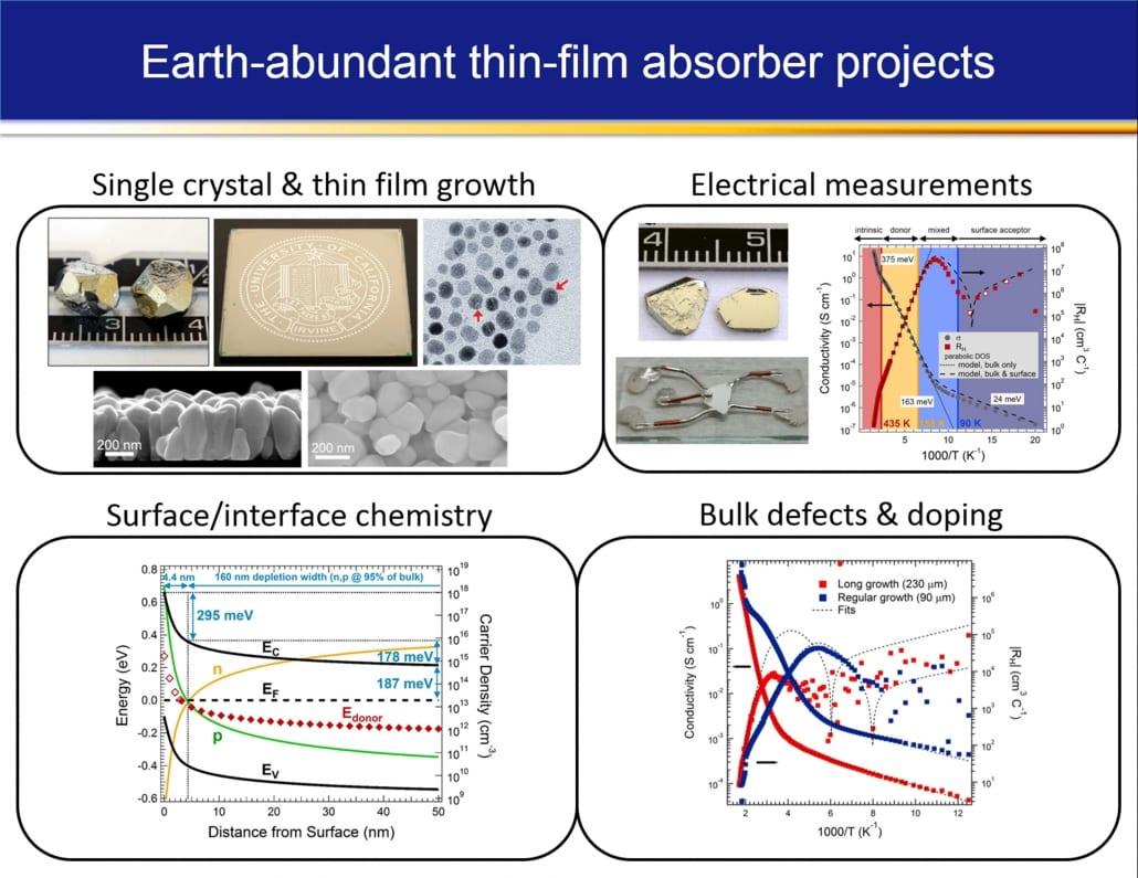 Earth-abundant absorbers
