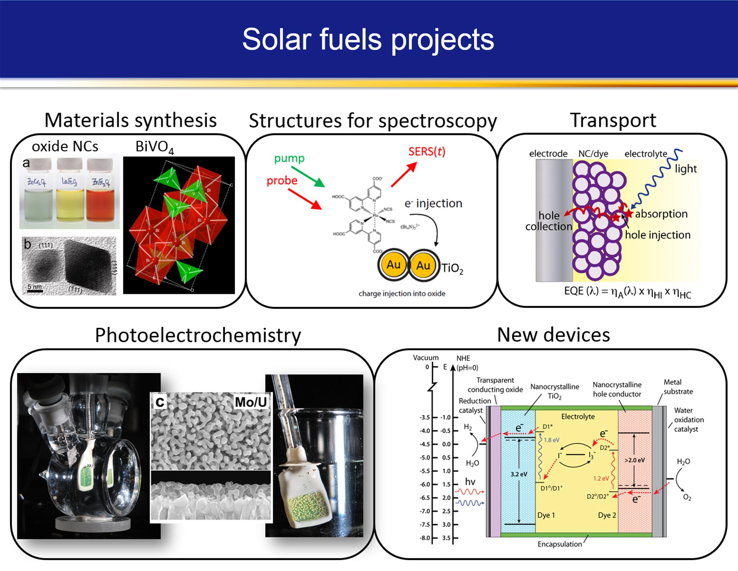 photoelectrochemical solar fuels 1